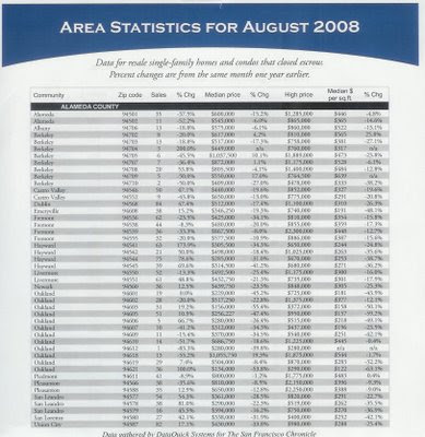 thumbnail for Alameda County Area Statistics, including Berkeley & Oakland