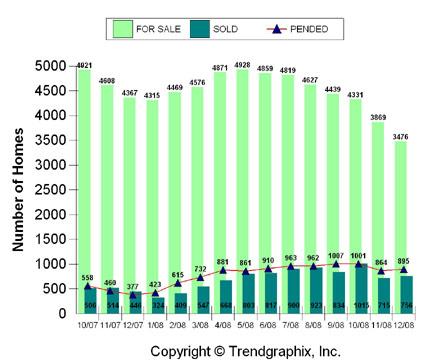 thumbnail for Alameda & Contra Costa County Statistics, Oct. 2007 – Dec. 2008