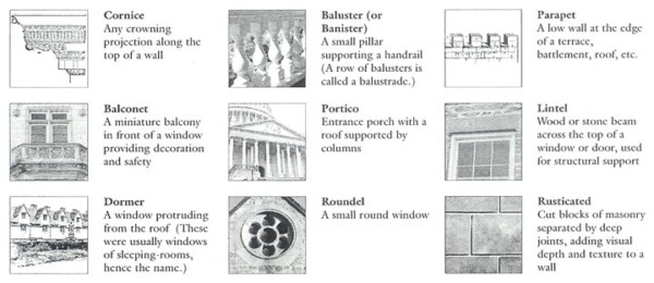 What Is Your Architectural IQ?