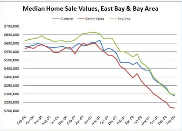 thumbnail for Bay Area Median Value Decline for March 2009