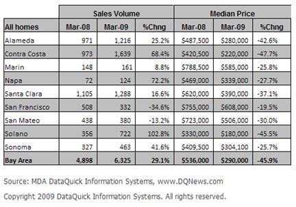 thumbnail for Bay Area home sales continue climb, median still below $300K