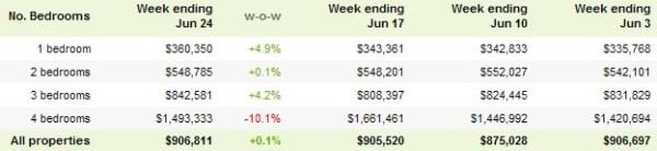 Berkeley Market Stats