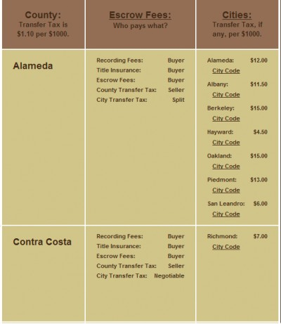 thumbnail for Transfer Taxes for Alameda and Contra Costa Counties
