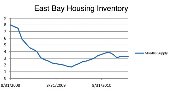 Glen's Numbers: East Bay Market Statistics for March 2011