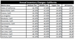 Low Inventory Nationwide