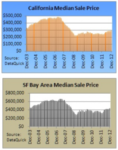 thumbnail for Bay Area Median Sales Price