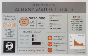 September Market Stats {Albany}