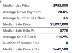 thumbnail for Albany September Market Stats