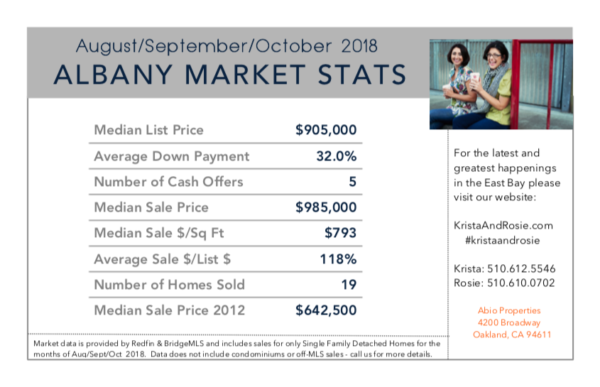 thumbnail for Albany Market Stats for August, September, October 2018