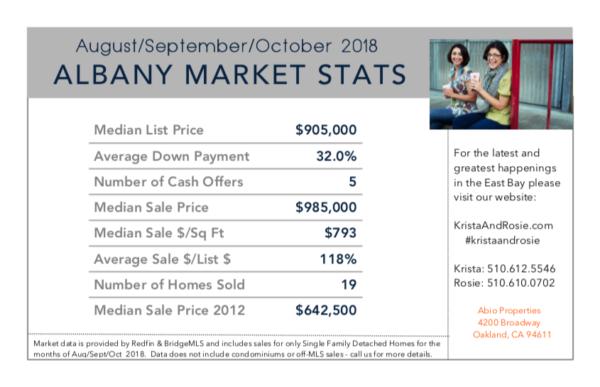 thumbnail for Albany Market Stats for August, September, October 2018